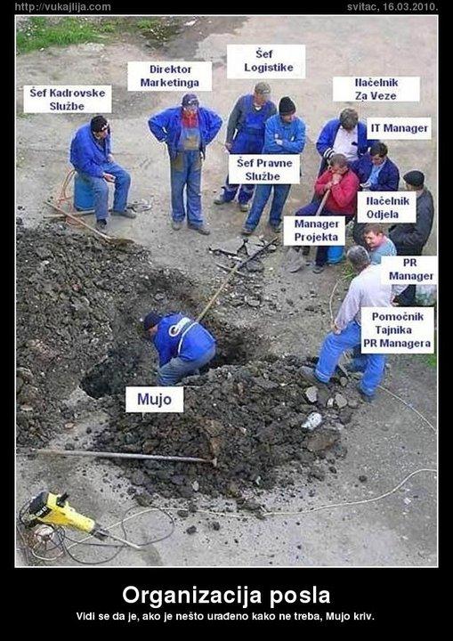 Organizacija posla