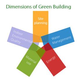 LEED trening za zelenu izgradnju