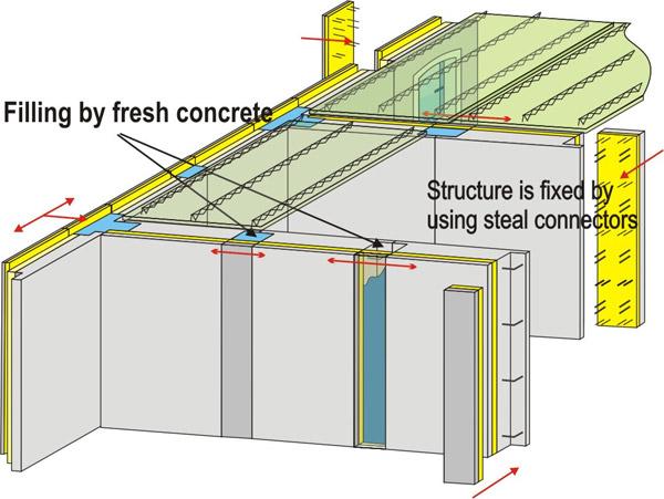 Panelni sistem gradnje sa neprekidnom internom izolacijom