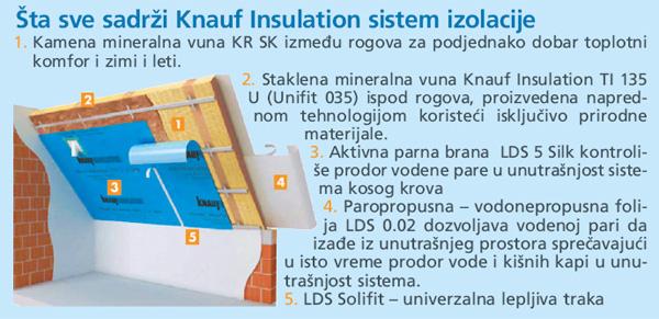 Kako najbolje izolovati krov