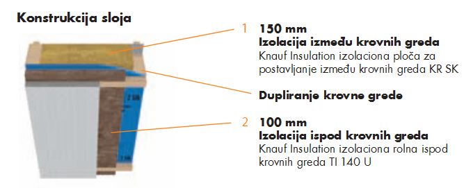 izolacija-krova-komfor