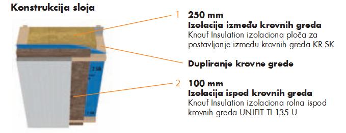 izolacija-krova-premijum