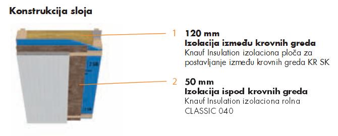 izolacija-krova-standard
