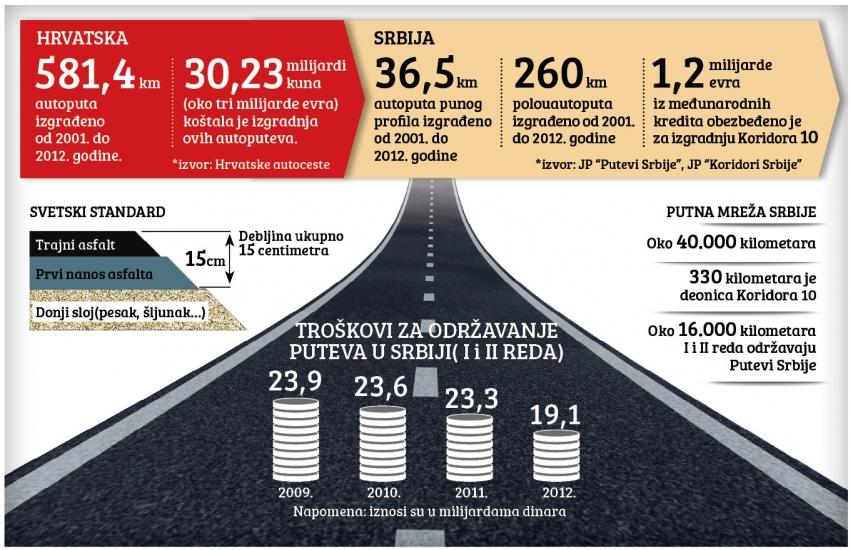 Kako 'biti dobar' 100.000 evra po kilometru autoputa