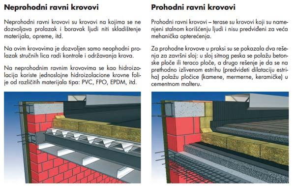 ravni-krovovi-postupak