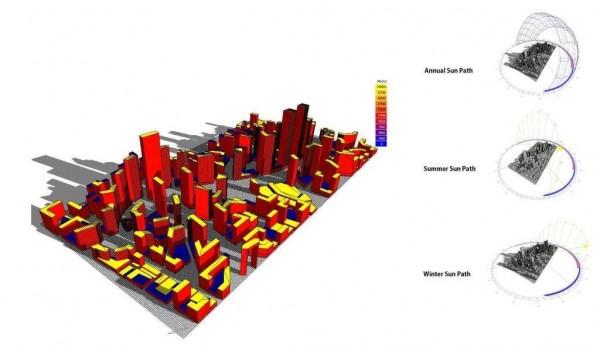 Studije polozaja objekta na lokaciji u odnosu na suncane dane u toku godine