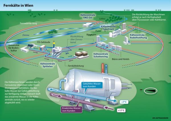 Sistem centralnog hlađenja u Beču