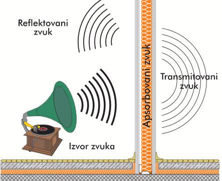 Kako zvučno izolovati unutrašnji zid