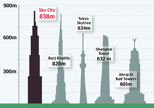 sky-city-one-4