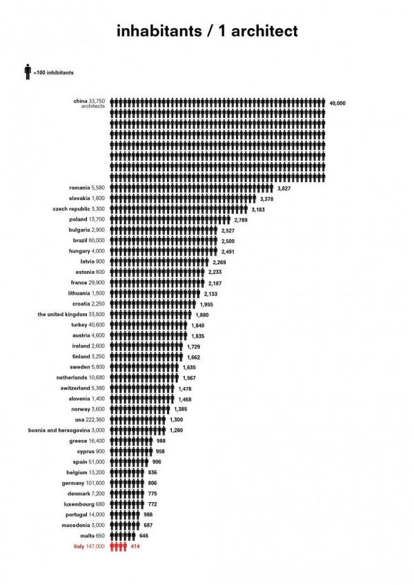 broj-arhitekata-u-svetu