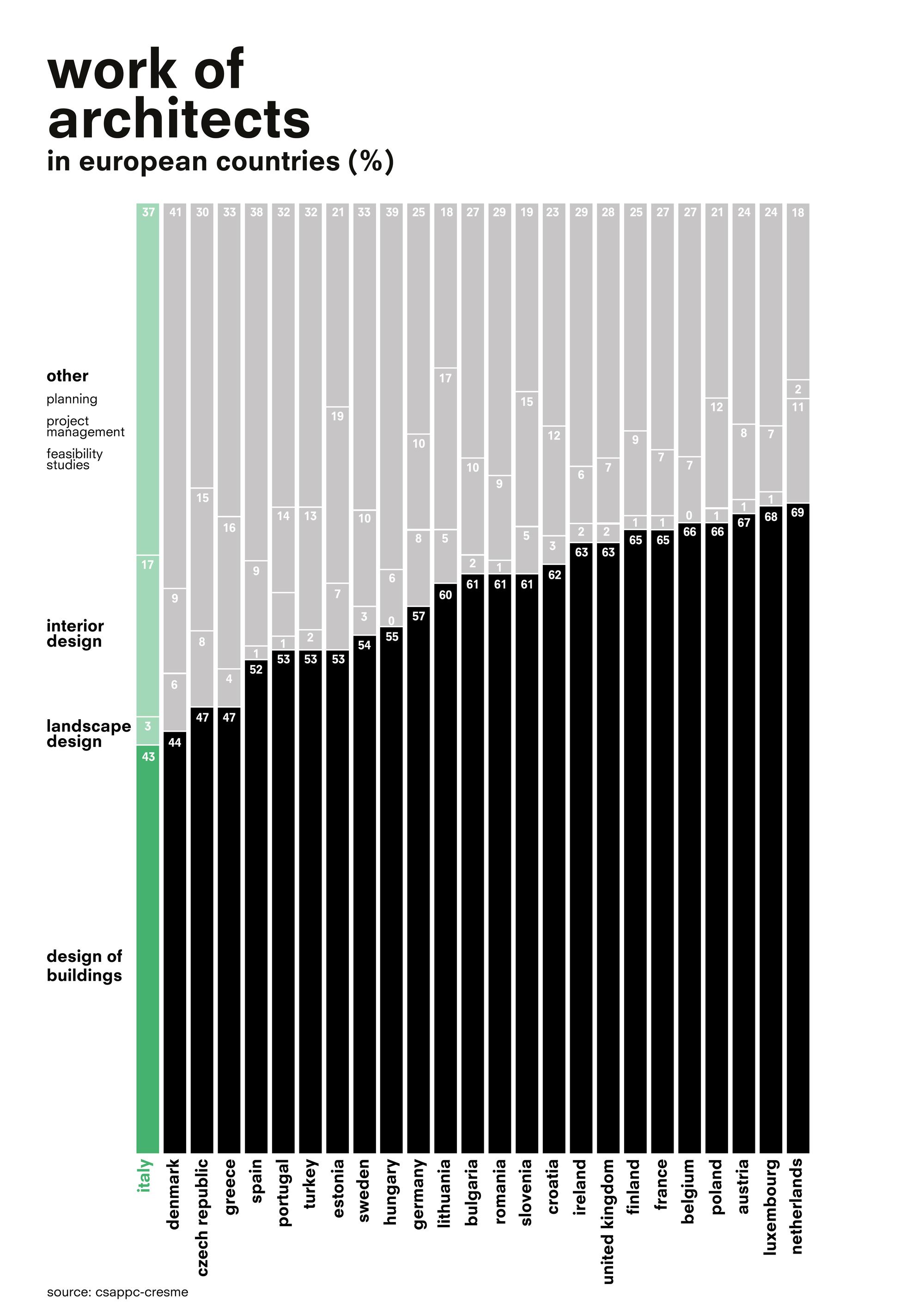 Istraživanje: Šta arhitekte zapravo rade?