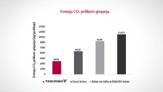 Emisija_Co2