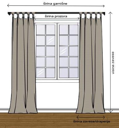 Kako izračunati potrebnu količinu materijala za šivenje zavesa