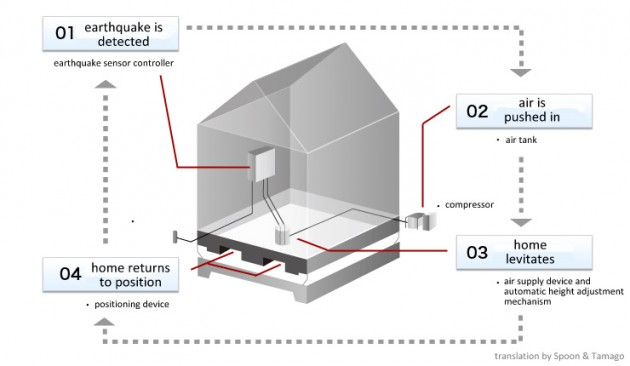levitacija-kuce-zemljotres-1