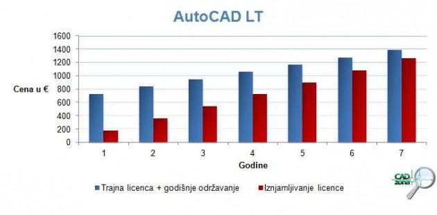iznajmljivanje-programa-autocad-3