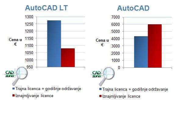 iznajmljivanje-programa-autocad-5