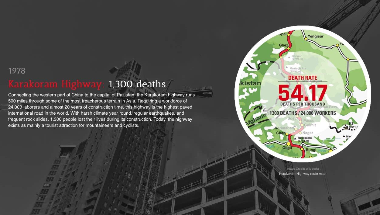 Infografik: Najsmrtonosnija gradilišta svih vremena