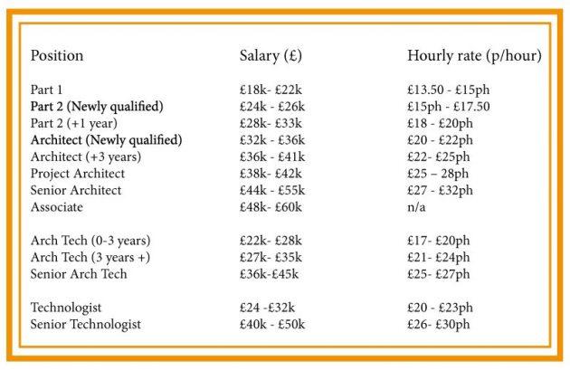 plate-arhitekte-uk