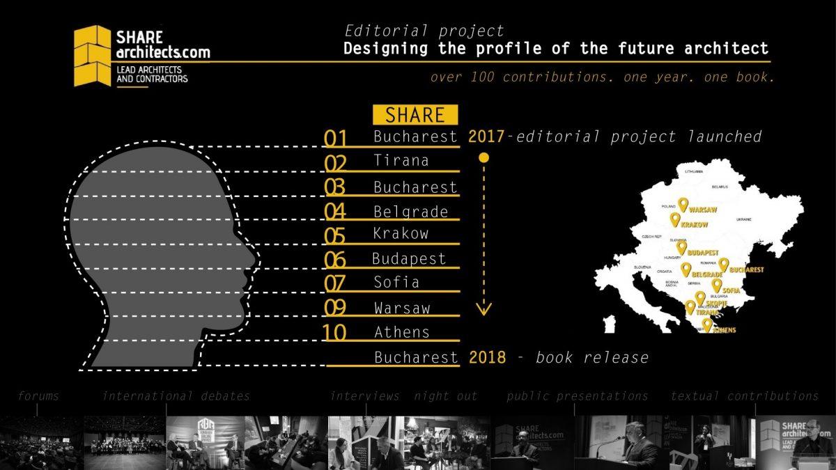Dizajniranje profila budućih arhitekata