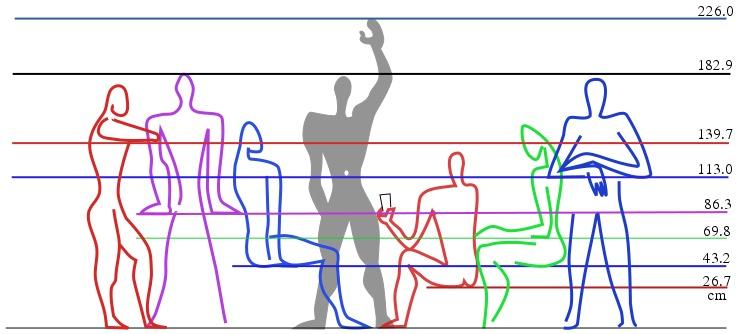 Ljudsko telo kao merna jedinica u svetu koji nas okružuje