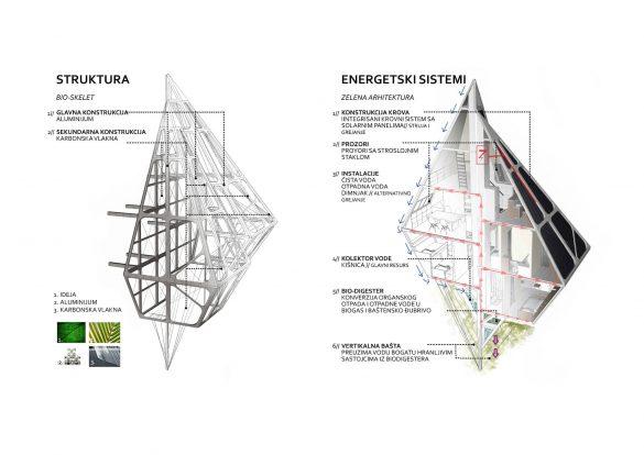 Struktura i energetski sistem kuće