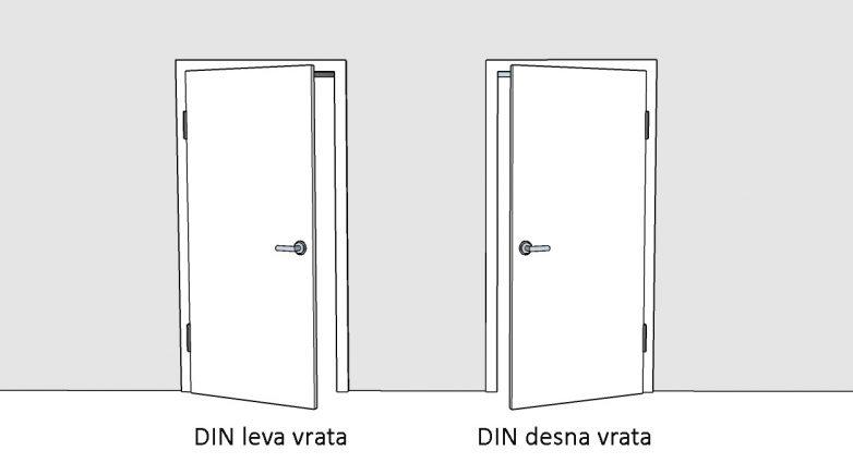 Smerovi vrata prema DIN standardu; grafika: Gradnja.rs