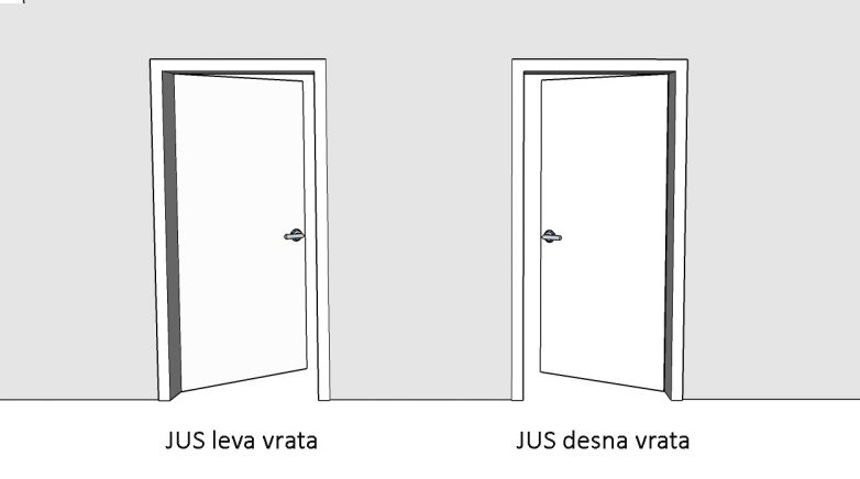 Smerovi vrata prema JUS standardu; grafika: Gradnja.rs
